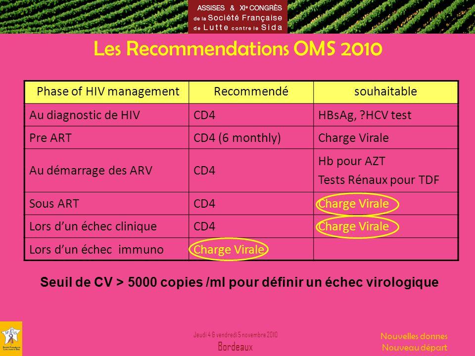 Jeudi 4 & vendredi 5 novembre 2010 Bordeaux Nouvelles donnes Nouveau départ Les Recommendations OMS 2010 Phase of HIV managementRecommendésouhaitable