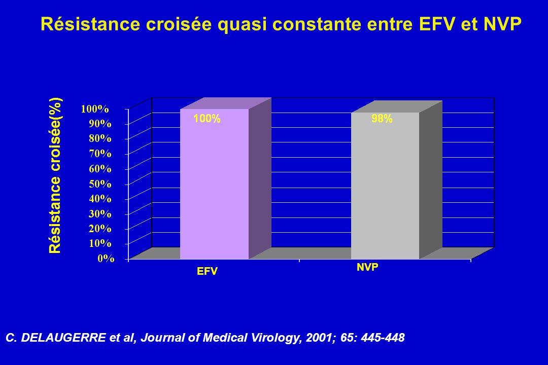Résistance croisée quasi constante entre EFV et NVP C. DELAUGERRE et al, Journal of Medical Virology, 2001; 65: 445-448 EFV NVP Résistance croisée(%)