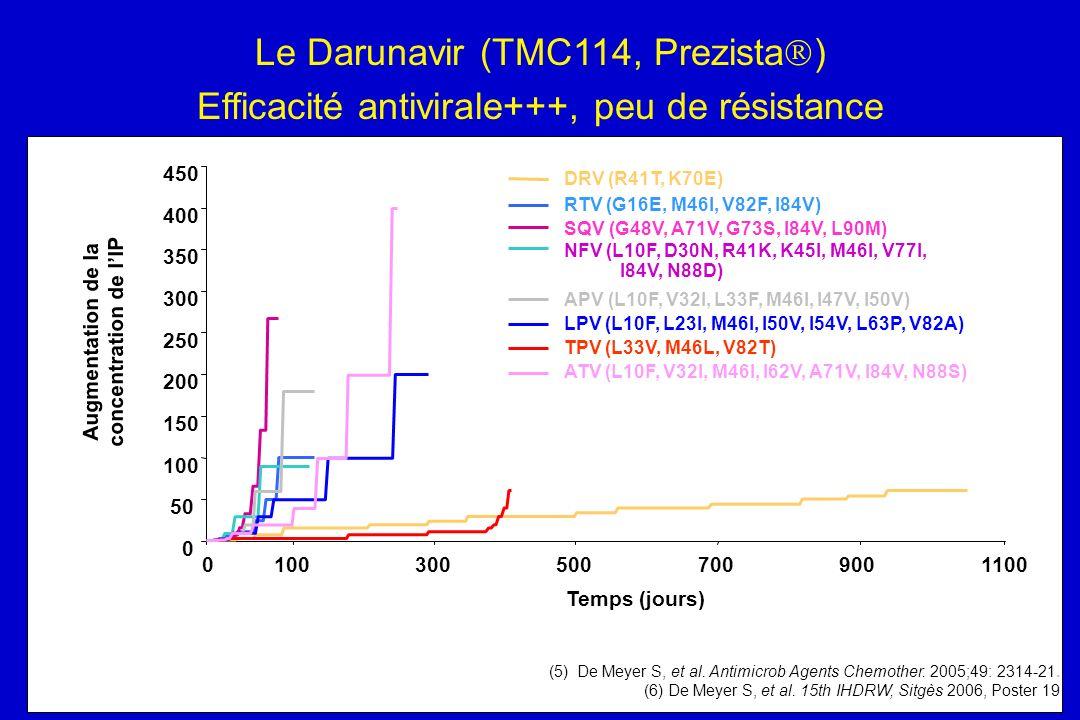 (5) De Meyer S, et al. Antimicrob Agents Chemother. 2005;49: 2314-21. (6) De Meyer S, et al. 15th IHDRW, Sitgès 2006, Poster 19 Temps (jours) Augmenta