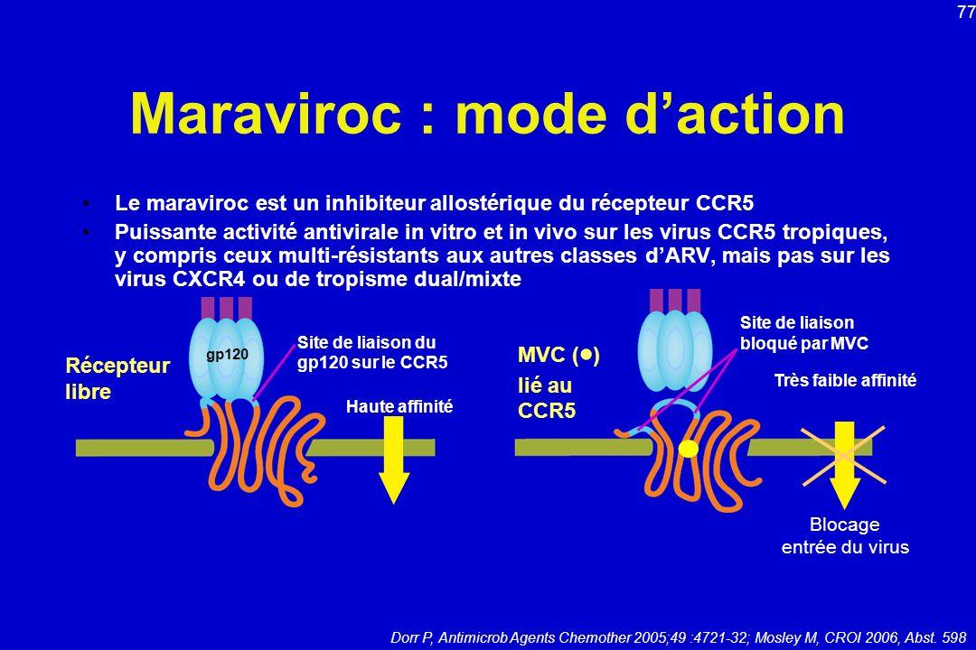 Maraviroc : mode daction Le maraviroc est un inhibiteur allostérique du récepteur CCR5 Puissante activité antivirale in vitro et in vivo sur les virus