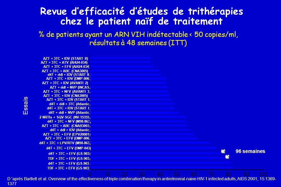 % de patients ayant un ARN VIH indétectable < 50 copies/ml, résultats à 48 semaines (ITT) D après Bartlett et al. Overview of the effectiveness of tri