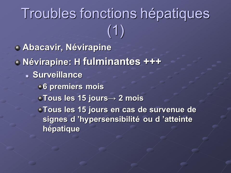 Troubles fonctions hépatiques (1) Abacavir, Névirapine Névirapine: H fulminantes +++ Surveillance Surveillance 6 premiers mois Tous les 15 jours 2 moi
