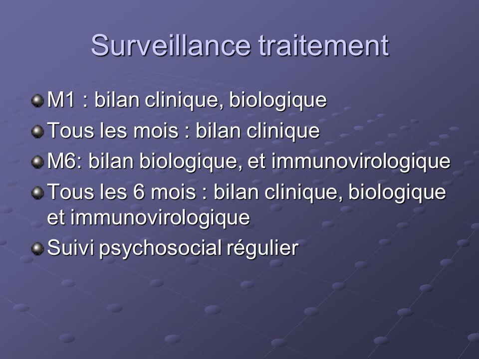 Surveillance traitement M1 : bilan clinique, biologique Tous les mois : bilan clinique M6: bilan biologique, et immunovirologique Tous les 6 mois : bi