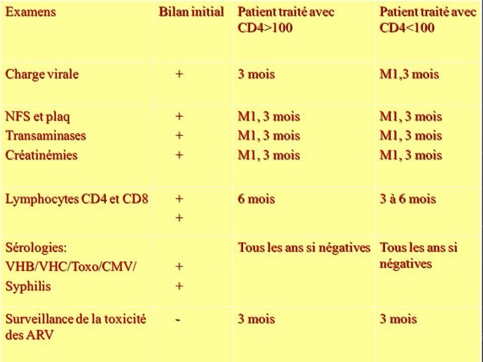 Examens Bilan initial Patient traité avec CD4>100 Patient traité avec CD4<100 Charge virale + 3 mois M1,3 mois NFS et plaq TransaminasesCréatinémies +