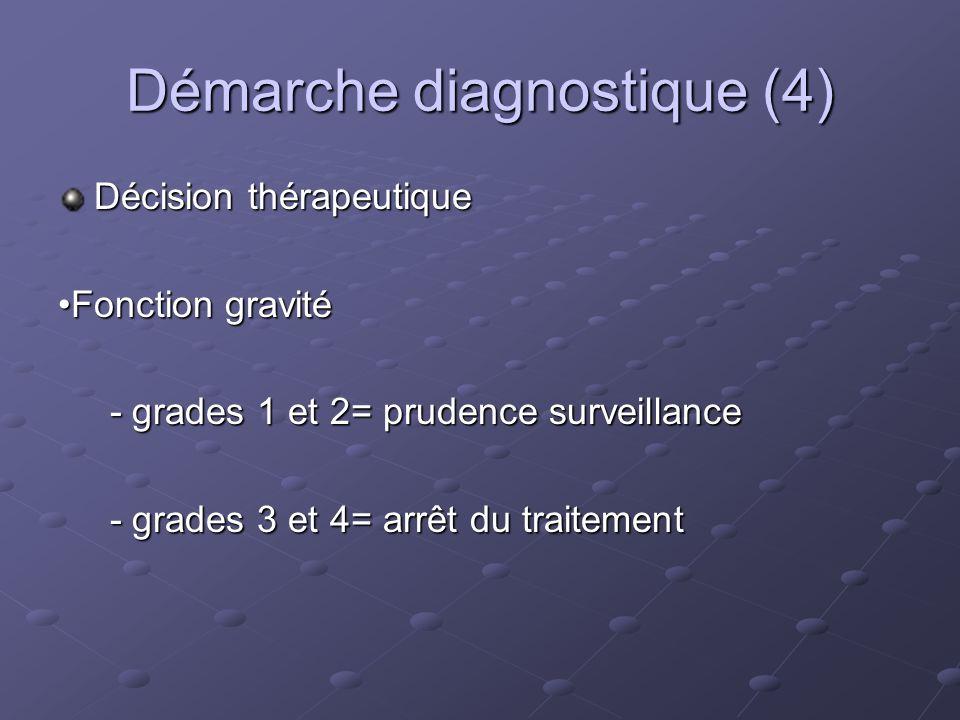 Démarche diagnostique (4) Décision thérapeutique Fonction gravité - grades 1 et 2= prudence surveillance - grades 1 et 2= prudence surveillance - grad