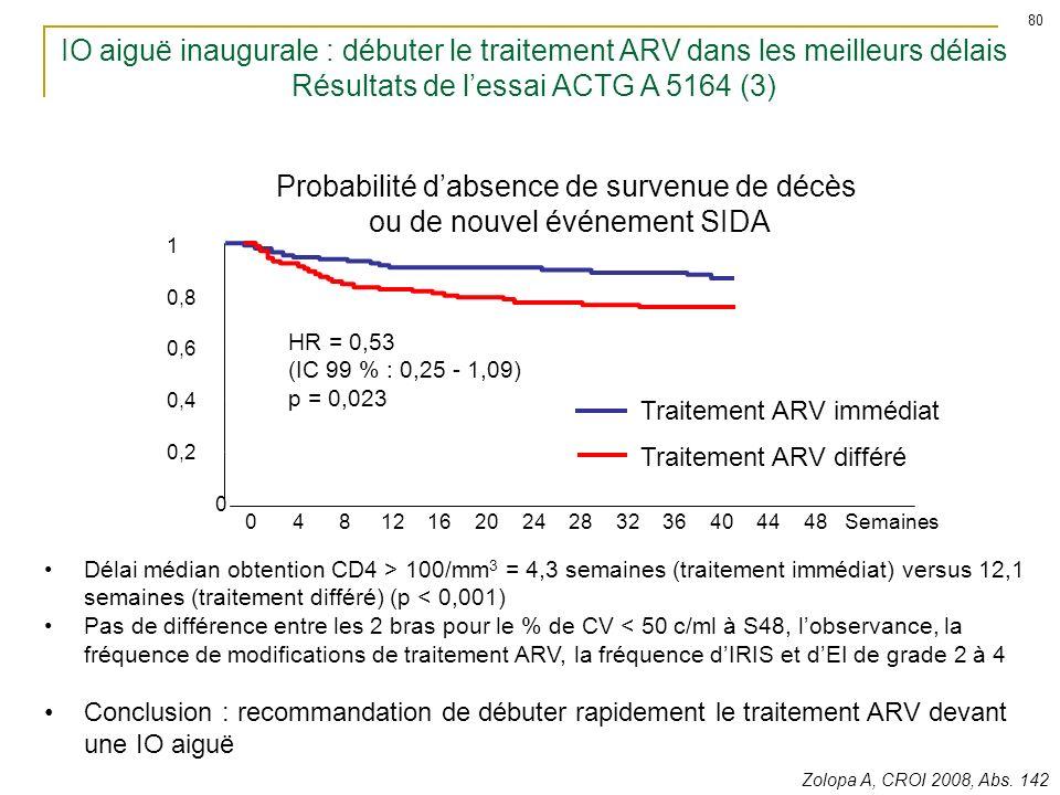 1 Probabilité dabsence de survenue de décès ou de nouvel événement SIDA IO aiguë inaugurale : débuter le traitement ARV dans les meilleurs délais Résu
