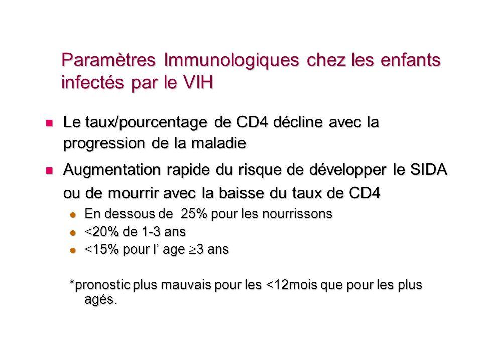 Paramètres Immunologiques chez les enfants infectés par le VIH Le taux/pourcentage de CD4 décline avec la progression de la maladie Le taux/pourcentag