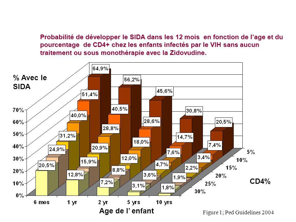 Probabilité de développer le SIDA dans les 12 mois en fonction de lage et du pourcentage de CD4+ chez les enfants infectés par le VIH sans aucun trait