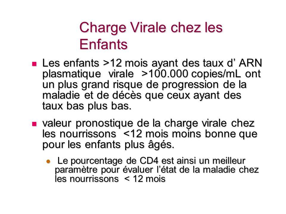 Charge Virale chez les Enfants Les enfants >12 mois ayant des taux d ARN plasmatique virale >100.000 copies/mL ont un plus grand risque de progression