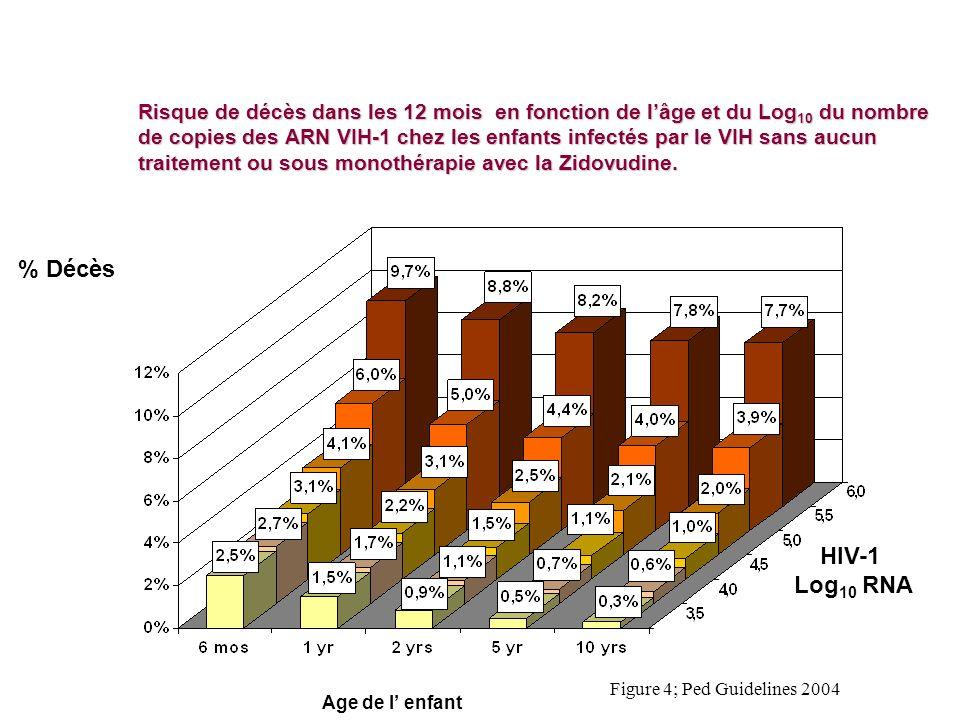 Risque de décès dans les 12 mois en fonction de lâge et du Log 10 du nombre de copies des ARN VIH-1 chez les enfants infectés par le VIH sans aucun tr