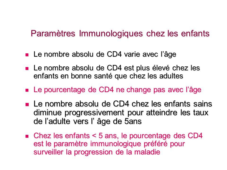 Paramètres Immunologiques chez les enfants sains Diminution du nombre de CD4+ en fonction de lâge 0 2000 4000 6000 Age en Mois Nombrede CD+ /mm3 5th percentile 95th percentile 412246090