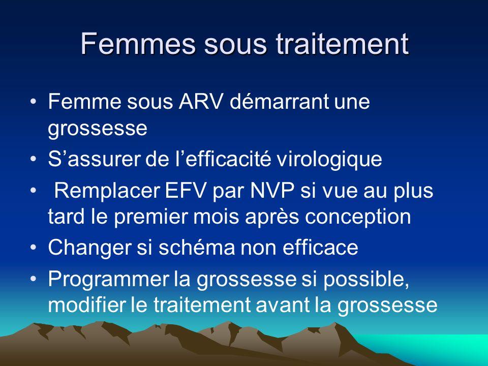 Femmes sous traitement Femme sous ARV démarrant une grossesse Sassurer de lefficacité virologique Remplacer EFV par NVP si vue au plus tard le premier