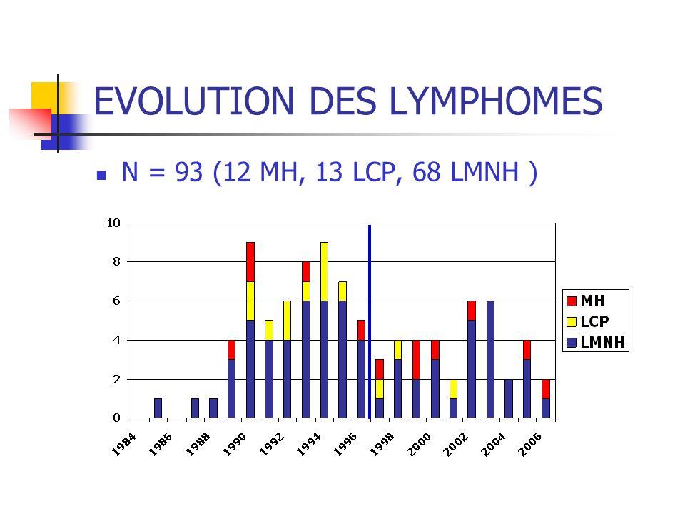 EVOLUTION DES LYMPHOMES N = 93 (12 MH, 13 LCP, 68 LMNH )