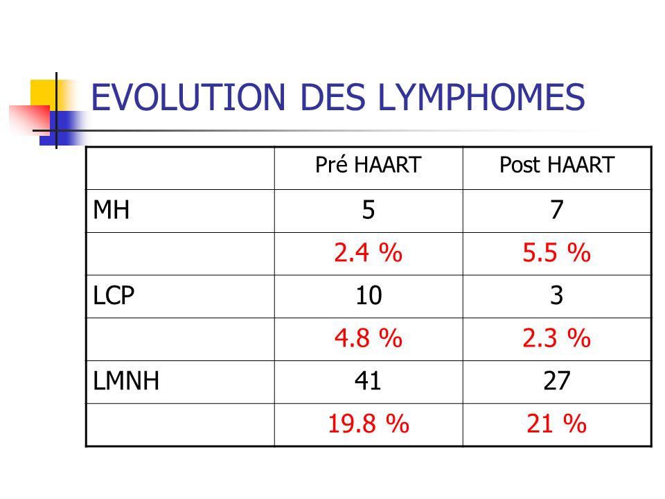 EVOLUTION DES LYMPHOMES Pré HAARTPost HAART MH57 2.4 %5.5 % LCP103 4.8 %2.3 % LMNH4127 19.8 %21 %