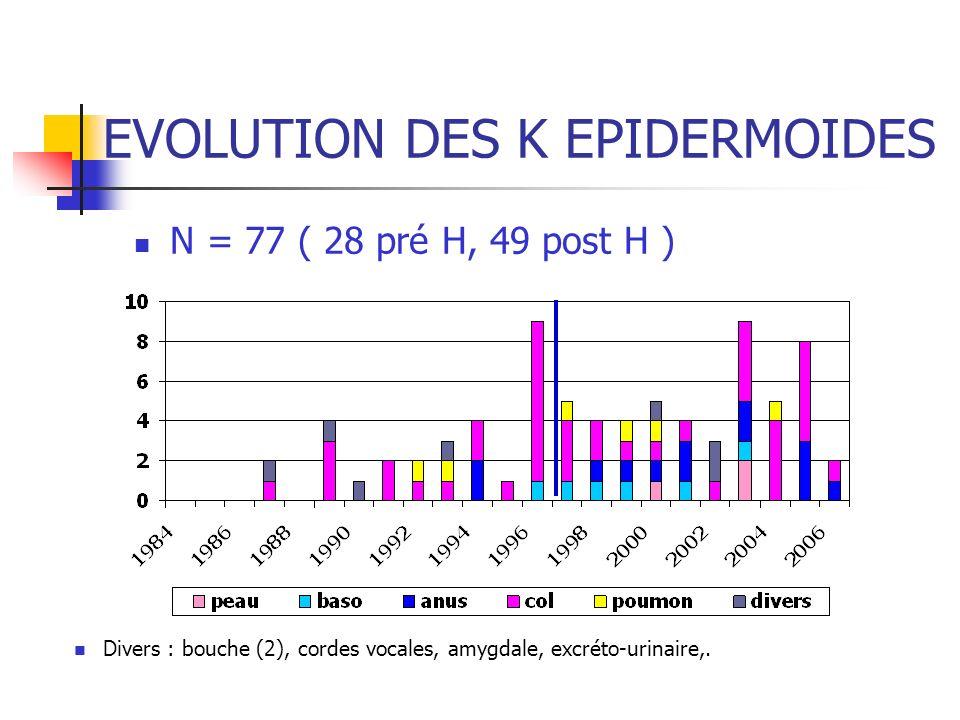 EVOLUTION DES K EPIDERMOIDES N = 77 ( 28 pré H, 49 post H ) Divers : bouche (2), cordes vocales, amygdale, excréto-urinaire,.