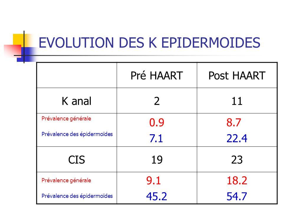 EVOLUTION DES K EPIDERMOIDES Pré HAARTPost HAART K anal211 Prévalence générale Prévalence des épidermoïdes 0.9 7.1 8.7 22.4 CIS1923 Prévalence générale Prévalence des épidermoïdes 9.1 45.2 18.2 54.7
