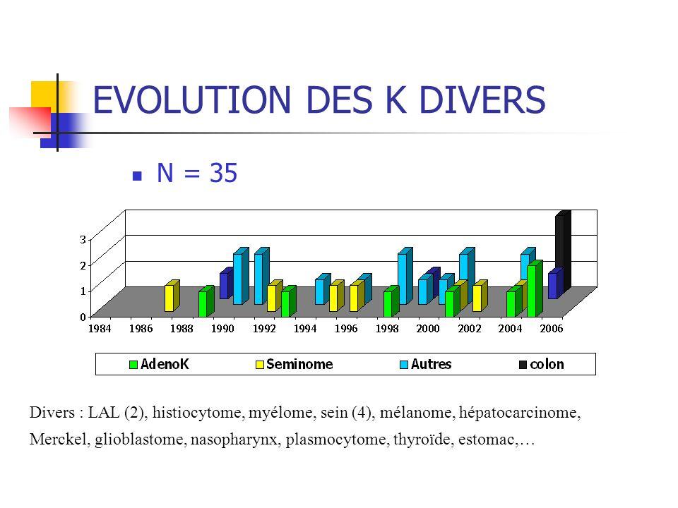 EVOLUTION DES K DIVERS N = 35 Divers : LAL (2), histiocytome, myélome, sein (4), mélanome, hépatocarcinome, Merckel, glioblastome, nasopharynx, plasmocytome, thyroïde, estomac,…