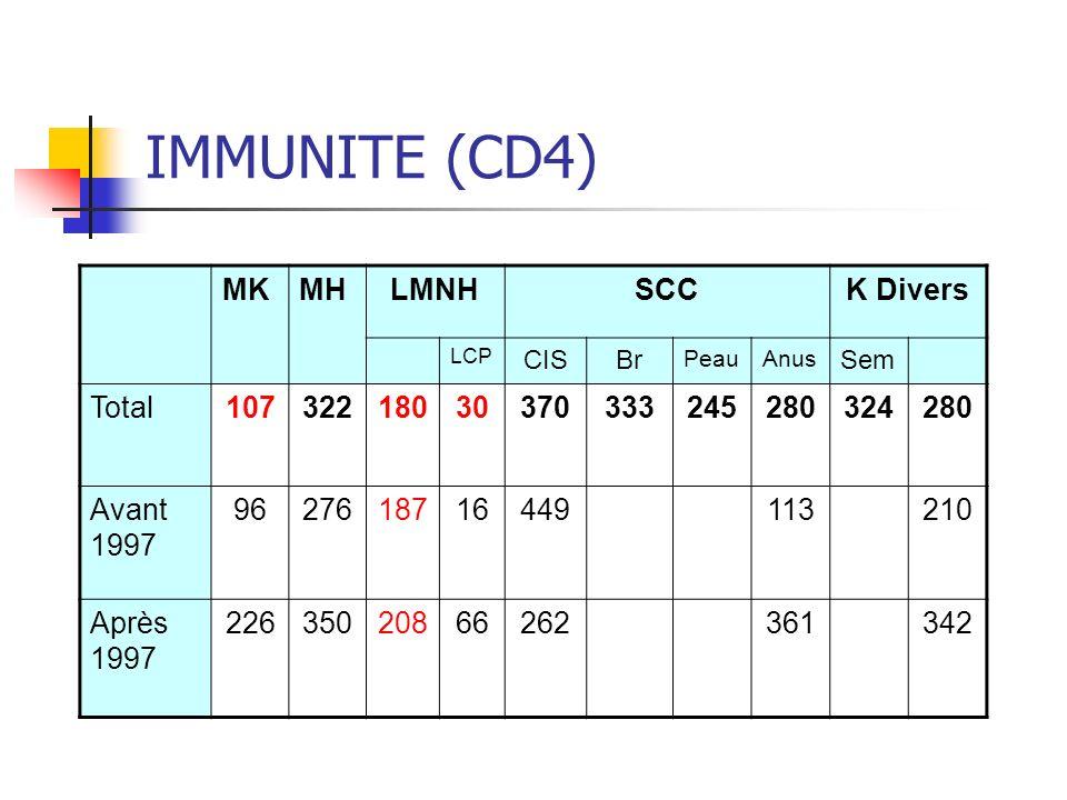 IMMUNITE (CD4) MKMHLMNHSCCK Divers LCP CISBr PeauAnus Sem Total10732218030370333245280324280 Avant 1997 9627618716449113210 Après 1997 22635020866262361342