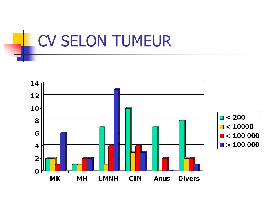 CV SELON TUMEUR