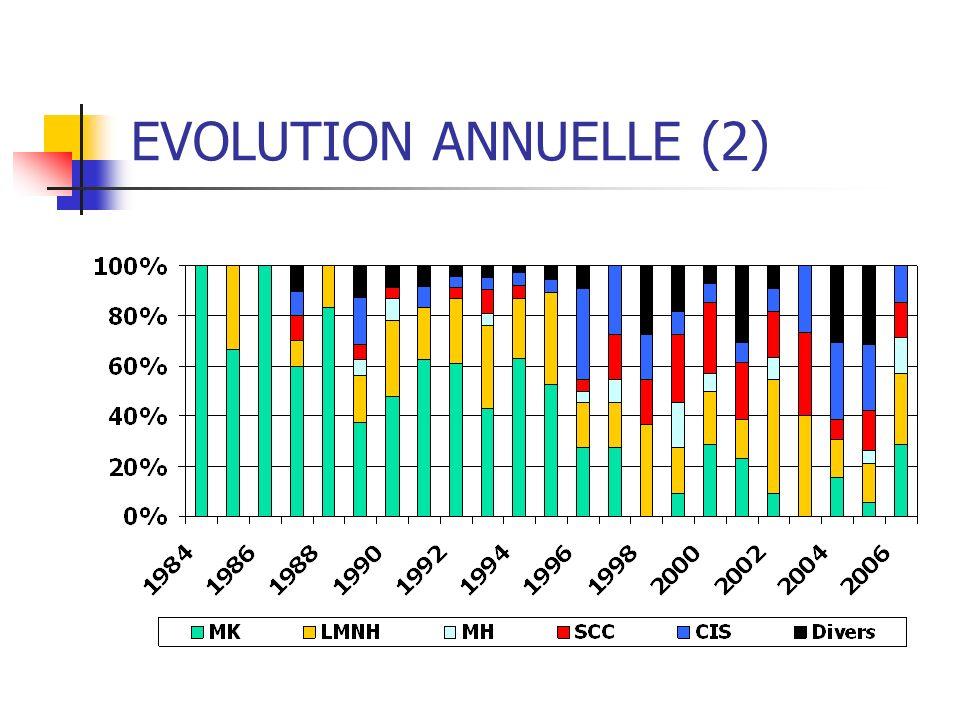 EVOLUTION ANNUELLE (2)