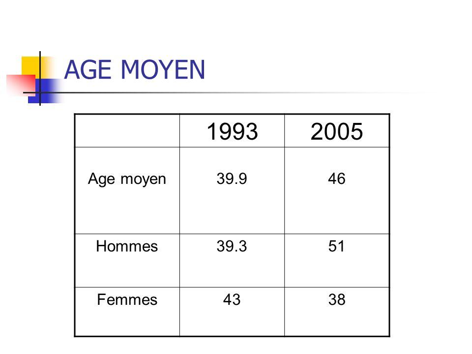 AGE MOYEN 19932005 Age moyen39.946 Hommes39.351 Femmes4338