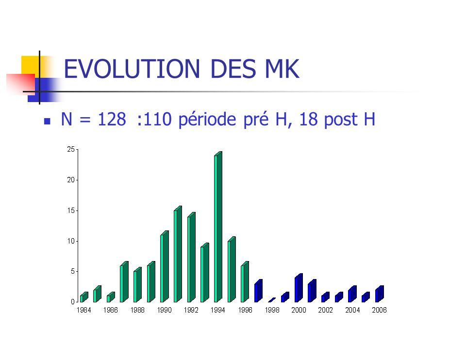 EVOLUTION DES MK N = 128:110 période pré H, 18 post H
