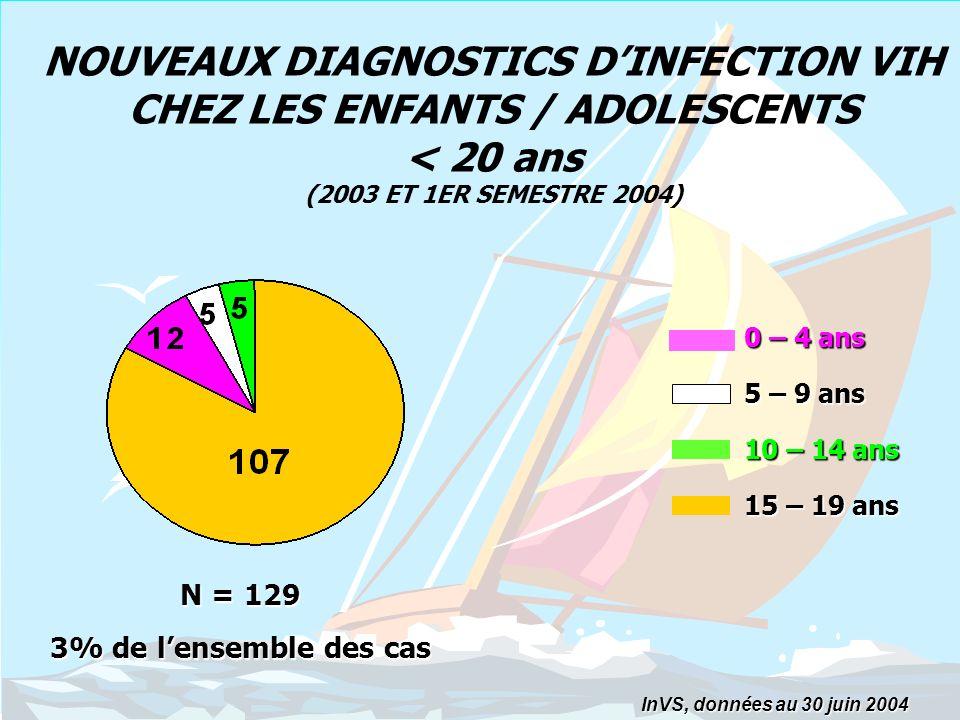 CAUSES DE LINFECTION A VIH SELON LAGE AU DIAGNOSTIC InVS, données au 30 juin 2004 Age au diagnostic de linfection VIH % N=11 N=1 N=4 N=1 N=3 N=2 N=106 N=1