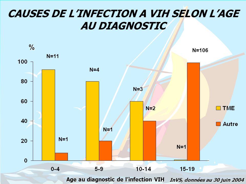 NOUVEAUX DIAGNOSTICS DINFECTION VIH CHEZ LES 15 – 19 ANS MODE DE CONTAMINATION SELON LE SEXE (2003 ET 1ER SEMESTRE 2004) Homosexuels UDI Hétérosexuels Autres, indet.