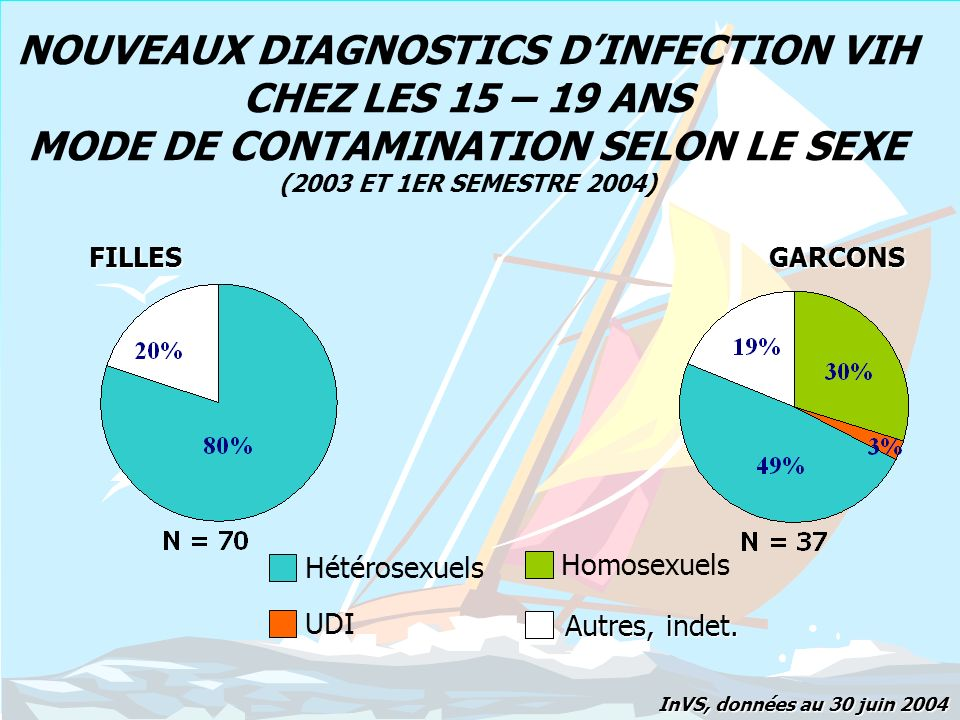 NOUVEAUX DIAGNOSTICS DINFECTIONS VIH CHEZ 15-19 ANS PAYS DE NAISSANCE SELON LE SEXE (2003 ET 1ER SEMESTRE 2004) GARCONS Afrique subsah.FranceAutresInconnu InVS, données au 30 juin 2004 FILLES