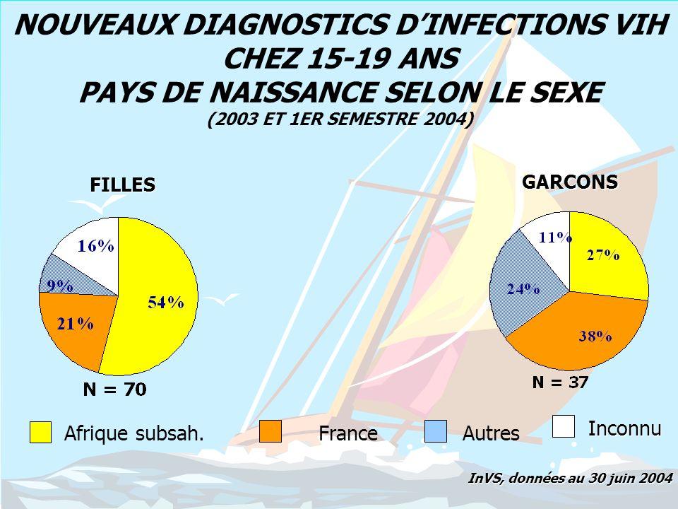 NOUVEAUX DIAGNOSTICS DINFECTION VIH CHEZ LES 15-19 ANS PRINCIPAUX MOTIFS DE DEPISTAGE SELON LE SEXE (2003 ET 1ER SEMESTRE 2004 ) FILLES GARCONS InVS, données au 30 juin 2004 Signes clin./biol.