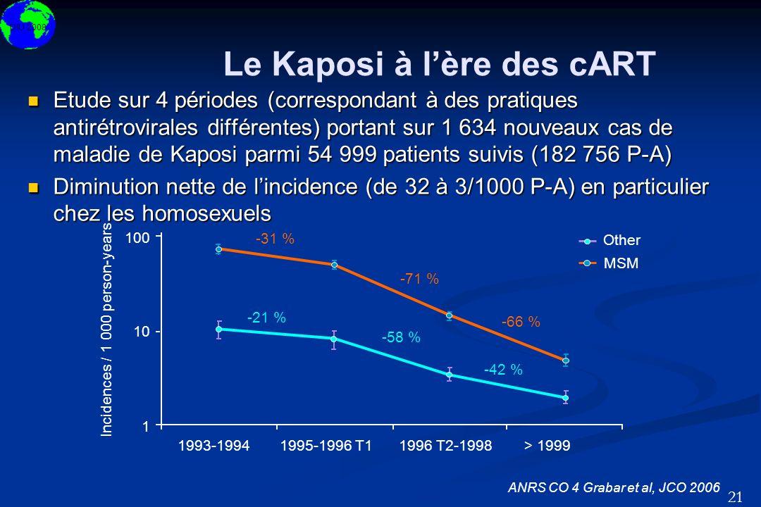 DIU 2008 21 Le Kaposi à lère des cART Etude sur 4 périodes (correspondant à des pratiques antirétrovirales différentes) portant sur 1 634 nouveaux cas