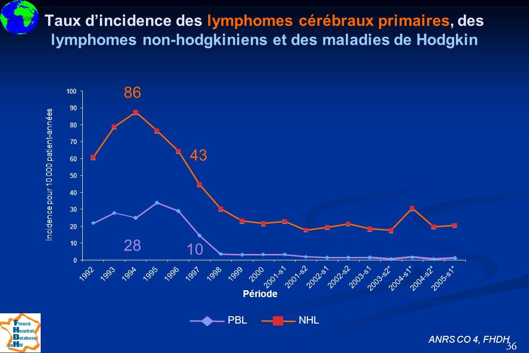 DIU 2008 36 Taux dincidence des lymphomes cérébraux primaires, des lymphomes non-hodgkiniens et des maladies de Hodgkin ANRS CO 4, FHDH 86 43 28 10 0
