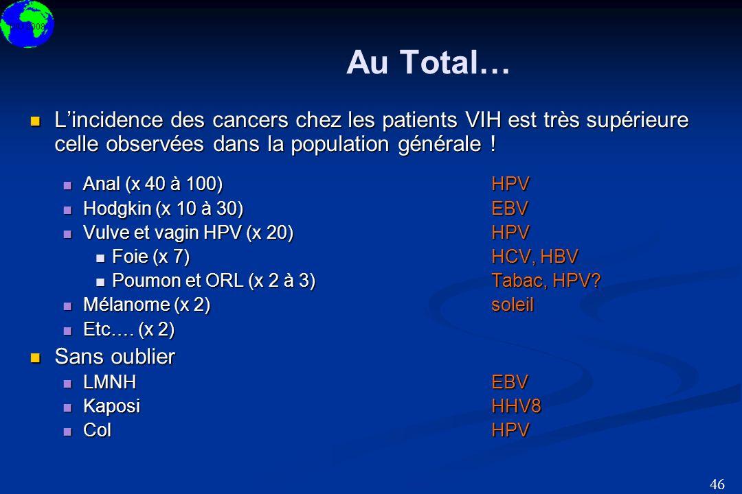 DIU 2008 46 Au Total… Lincidence des cancers chez les patients VIH est très supérieure celle observées dans la population générale ! Lincidence des ca