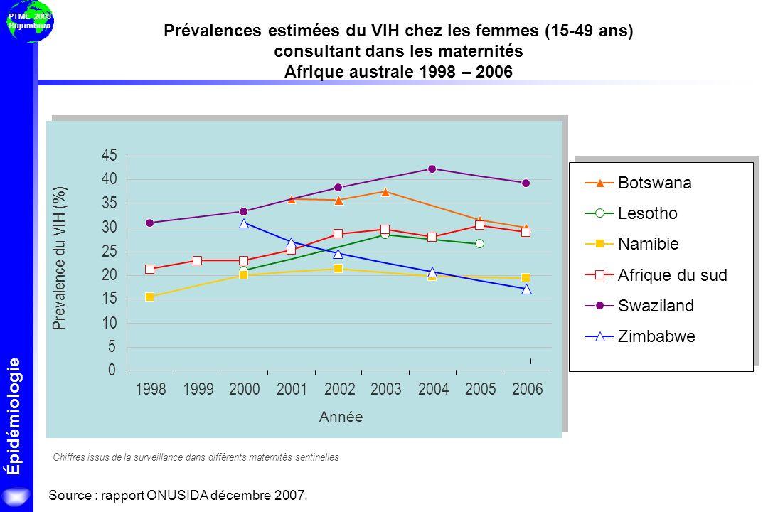 Épidémiologie PTME 2008 Bujumbura Botswana Lesotho Namibie Afrique du sud Swaziland Zimbabwe Année Prevalence du VIH (%) Chiffres issus de la surveill