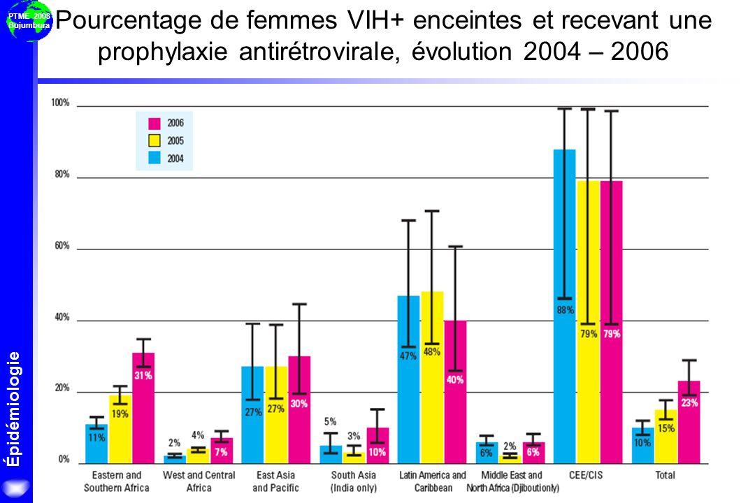 Épidémiologie PTME 2008 Bujumbura Pourcentage de femmes VIH+ enceintes et recevant une prophylaxie antirétrovirale, évolution 2004 – 2006