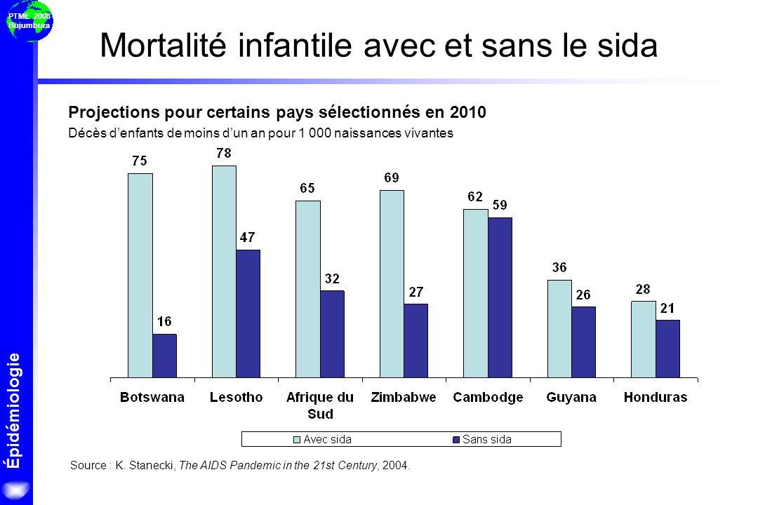 Épidémiologie PTME 2008 Bujumbura Projections pour certains pays sélectionnés en 2010 Décès denfants de moins dun an pour 1 000 naissances vivantes So