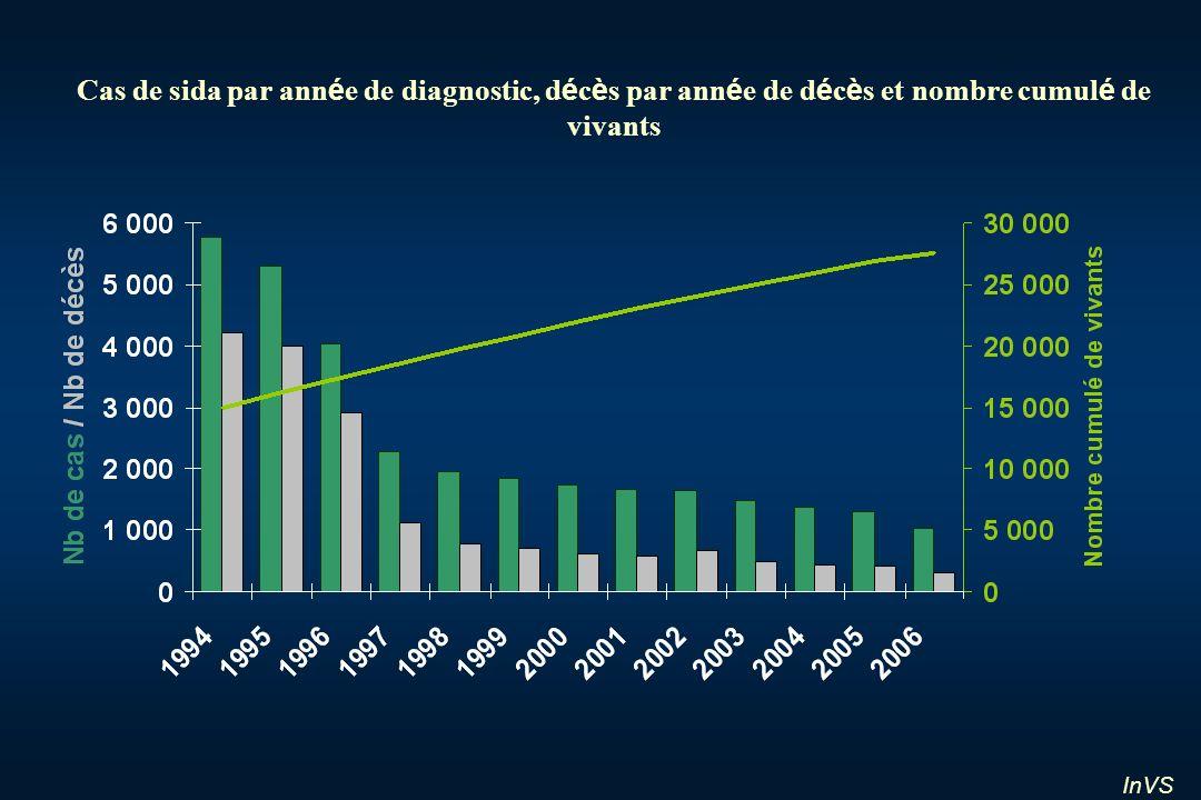 InVS Cas de sida par ann é e de diagnostic, d é c è s par ann é e de d é c è s et nombre cumul é de vivants