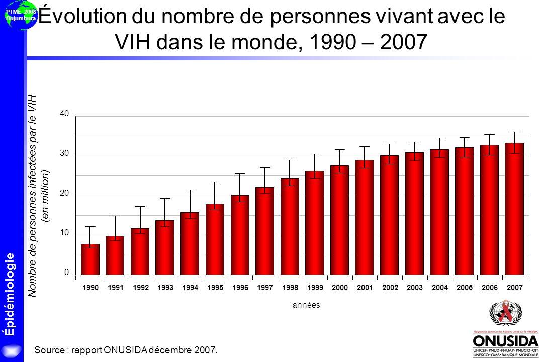 Épidémiologie PTME 2008 Bujumbura En millions Population sud-africaine avec et sans le sida Source : Estimations et projections démographiques du Bureau du recensement des Etats-Unis, 2004.