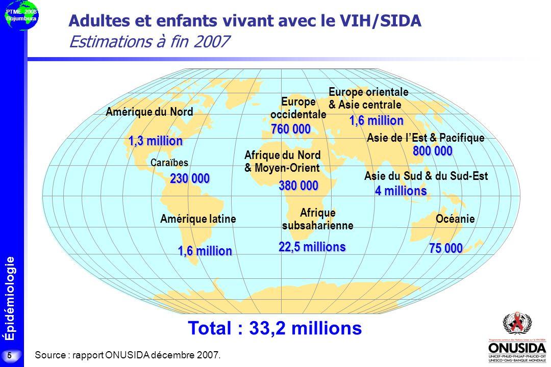 Épidémiologie PTME 2008 Bujumbura Adultes et enfants vivant avec le VIH/SIDA Estimations à fin 2007 Total : 33,2 millions 5 760 000 380 000 22,5 milli