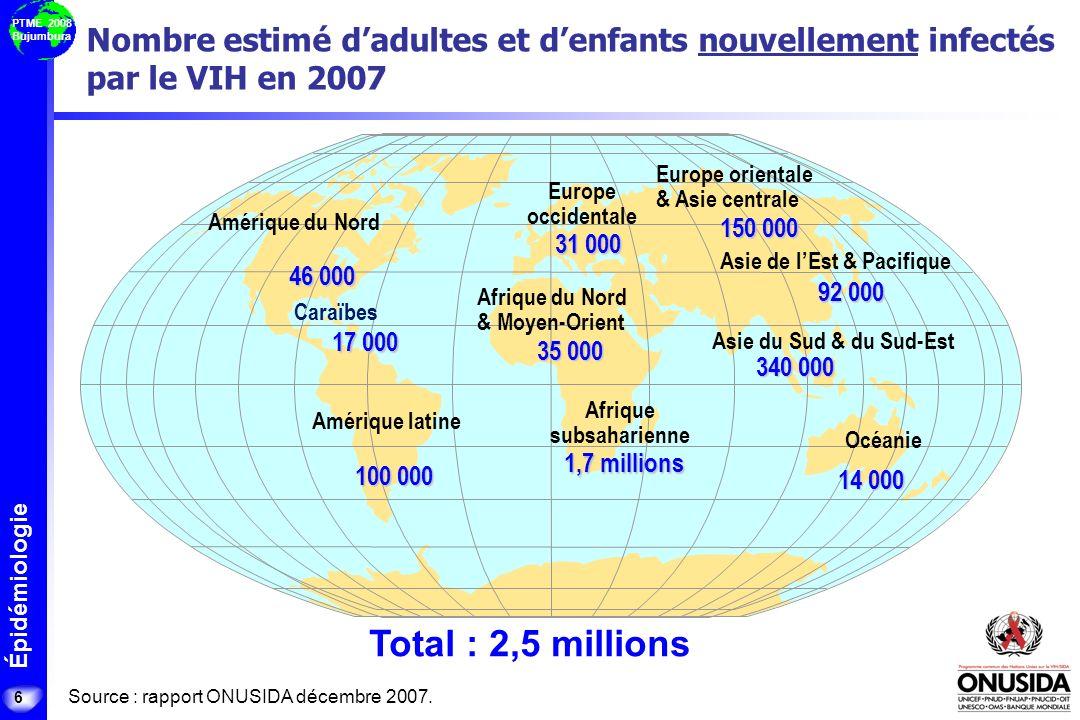 Épidémiologie PTME 2008 Bujumbura Nombre estimé dadultes et denfants nouvellement infectés par le VIH en 2007 6 Total : 2,5 millions 31 000 35 000 1,7