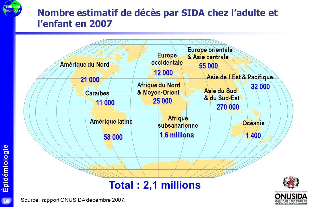 Épidémiologie PTME 2008 Bujumbura Vue densemble de linfection à VIH à léchelle mondiale 33,2 millions de personnes [30,6 – 36,1 millions] vivant avec le VIH en 2007 Source : rapport ONUSIDA 2006 & 2007.