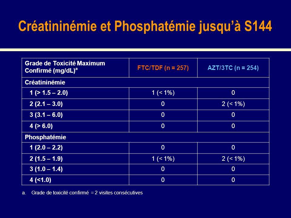 Créatininémie et Phosphatémie jusquà S144 Grade de Toxicité Maximum Confirmé (mg/dL) a FTC/TDF (n = 257)AZT/3TC (n = 254) Créatininémie 1 (> 1.5 – 2.0)1 (< 1%)0 2 (2.1 – 3.0)02 (< 1%) 3 (3.1 – 6.0)00 4 (> 6.0)00 Phosphatémie 1 (2.0 – 2.2)00 2 (1.5 – 1.9)1 (< 1%)2 (< 1%) 3 (1.0 – 1.4)00 4 (<1.0)00 a.
