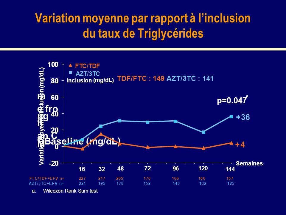 Variation moyenne par rapport à linclusion du taux de Triglycérides M e an C h a ng e fro m Baseline (mg/dL) Variation moyenne/inclusion (mg/dL) -20 0 20 40 60 80 100 -20 0 20 40 60 80 100 + 4 1632 48 72 96 120 144 a FTC/TDF+EFVn=227217205170166160157 AZT/3TC+EFVn=221195178152140132125 a.WilcoxonRankSumtest FTC/TDF AZT/3TC Inclusion (mg/dL) p=0.047 +36 Semaines TDF/FTC : 149 AZT/3TC : 141