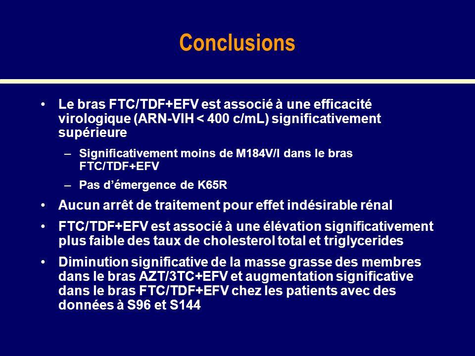 Conclusions Le bras FTC/TDF+EFV est associé à une efficacité virologique (ARN-VIH < 400 c/mL) significativement supérieure –Significativement moins de M184V/I dans le bras FTC/TDF+EFV –Pas démergence de K65R Aucun arrêt de traitement pour effet indésirable rénal FTC/TDF+EFV est associé à une élévation significativement plus faible des taux de cholesterol total et triglycerides Diminution significative de la masse grasse des membres dans le bras AZT/3TC+EFV et augmentation significative dans le bras FTC/TDF+EFV chez les patients avec des données à S96 et S144