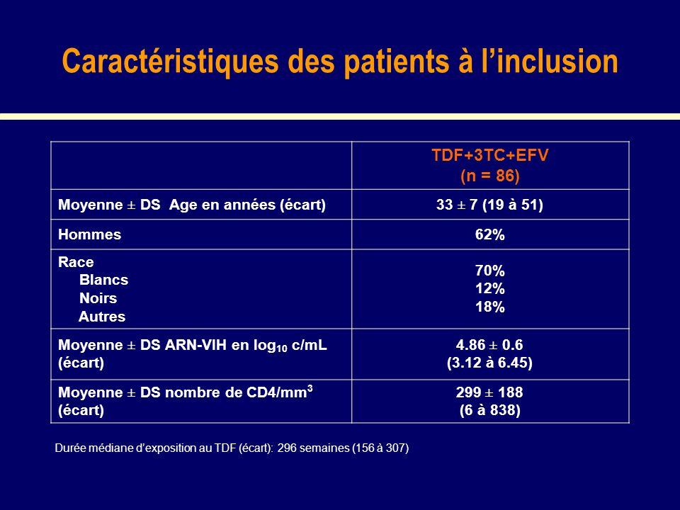 Caractéristiques des patients à linclusion TDF+3TC+EFV (n = 86) Moyenne ± DS Age en années (écart)33 ± 7 (19 à 51) Hommes62% Race Blancs Noirs Autres 70% 12% 18% Moyenne ± DS ARN-VIH en log 10 c/mL (écart) 4.86 ± 0.6 (3.12 à 6.45) Moyenne ± DS nombre de CD4/mm 3 (écart) 299 ± 188 (6 à 838) Durée médiane dexposition au TDF (écart): 296 semaines (156 à 307)