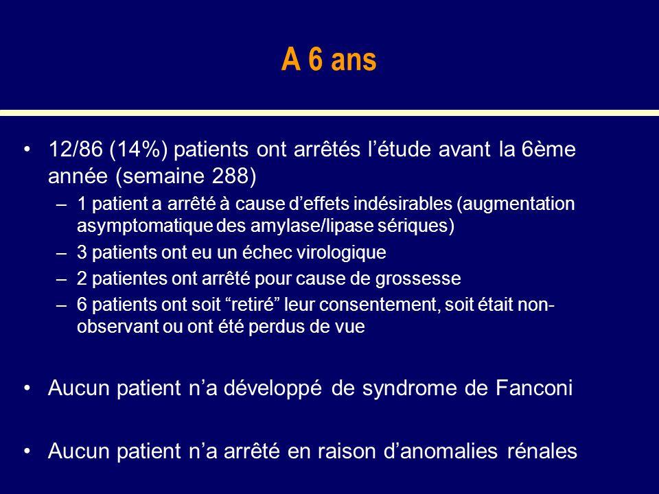 A 6 ans 12/86 (14%) patients ont arrêtés létude avant la 6ème année (semaine 288) –1 patient a arrêté à cause deffets indésirables (augmentation asymp