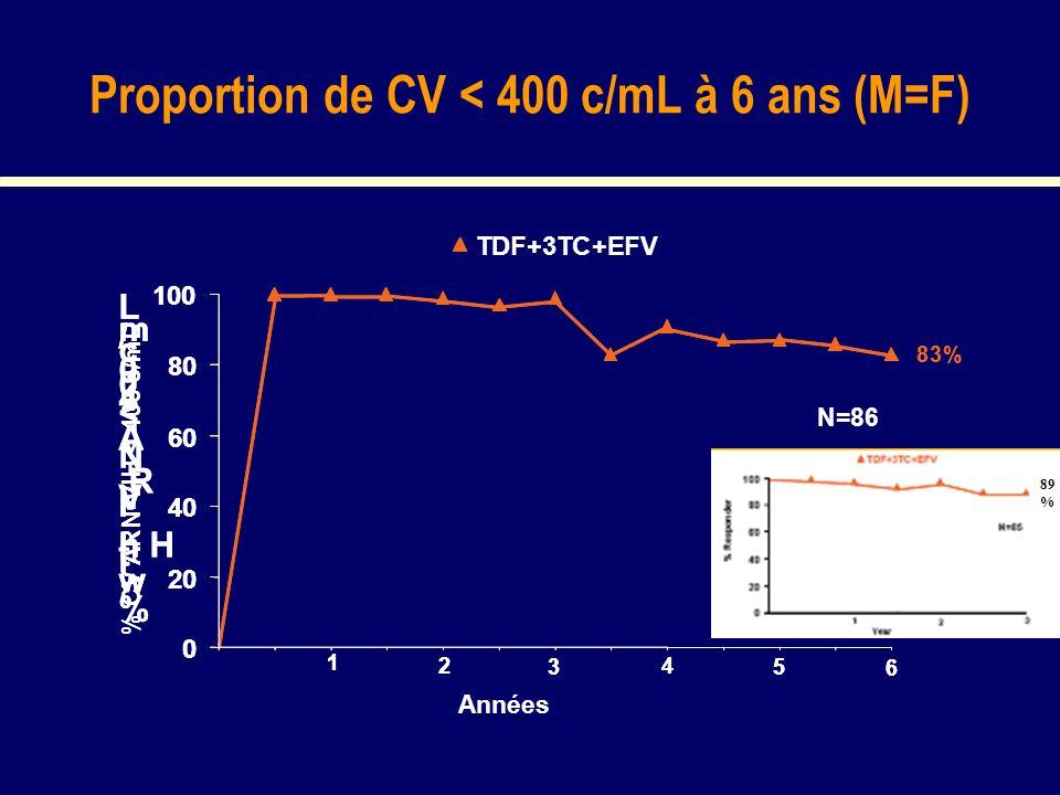 Proportion de CV < 400 c/mL à 6 ans (M=F) 83% N=86 1 2 3 4 5 6 % w i t h H I V R N A < 4 0 0 c / m L 0 20 40 60 80 100 TDF+3TC+EFV 83% N=86 1 2 3 4 5 6 % w i t h H I V R N A < 4 0 0 c / m L 0 20 40 60 80 100 TDF+3TC+EFV Années % CV ARN-VIH < 400 c/mL 89 %