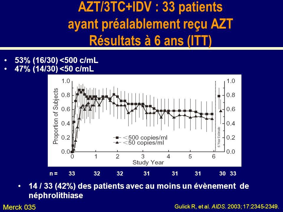 AZT/3TC+IDV : 33 patients ayant préalablement reçu AZT Résultats à 6 ans (ITT) 53% (16/30) <500 c/mL 47% (14/30) <50 c/mL Merck 035 n = 3332323131313033 Gulick R, et al.