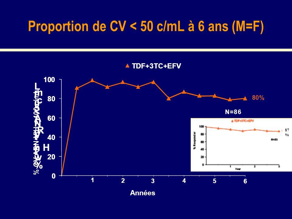 Proportion de CV < 50 c/mL à 6 ans (M=F) % CV ARN-VIH < 400 c/mL 80% N=86 1 2 3 4 5 6 % w i t h H I V R N A < 5 0 c / m L 0 20 40 60 80 100 TDF+3TC+EF