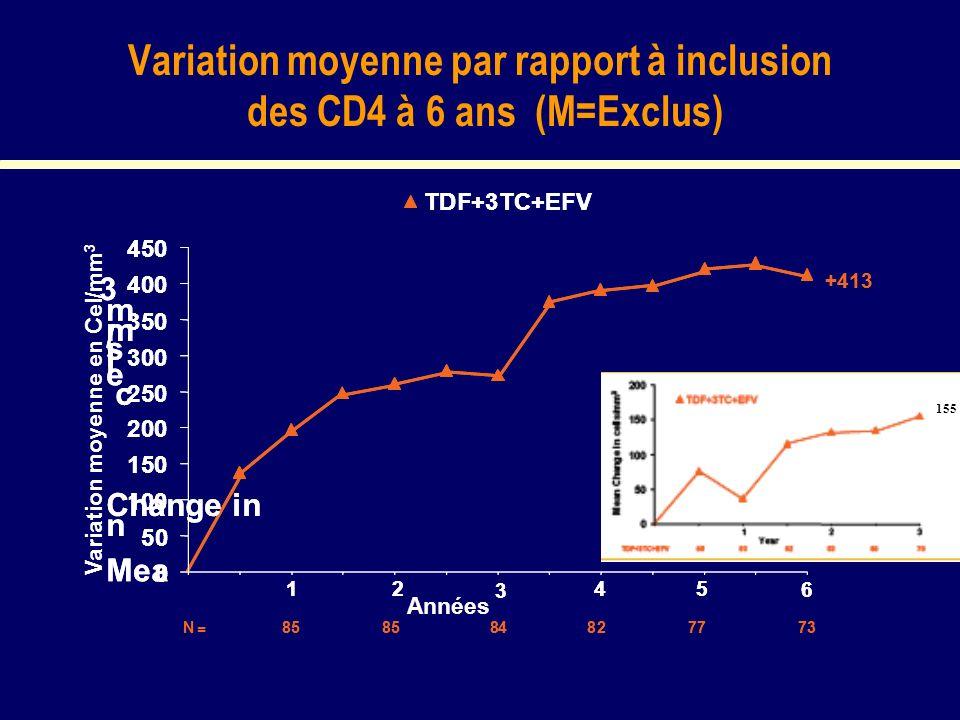 Variation moyenne par rapport à inclusion des CD4 à 6 ans (M=Exclus) Variation moyenne en Cel/mm 3 +413 12 3 45 6 Mea n Change in c e l l s / m m 3 N = 858584827773 0 50 100 150 200 250 300 350 400 450 TDF+3TC+EFV +413 12 3 45 6 Mea n Change in c e l l s / m m 3 858584827773 0 50 100 150 200 250 300 350 400 450 TDF+3TC+EFV Années 155